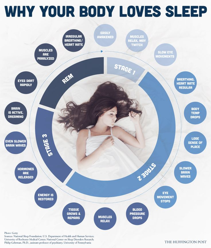 What happens when you sleep stages