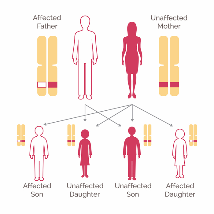 Genetic-Testing-Innovartions-in-2018