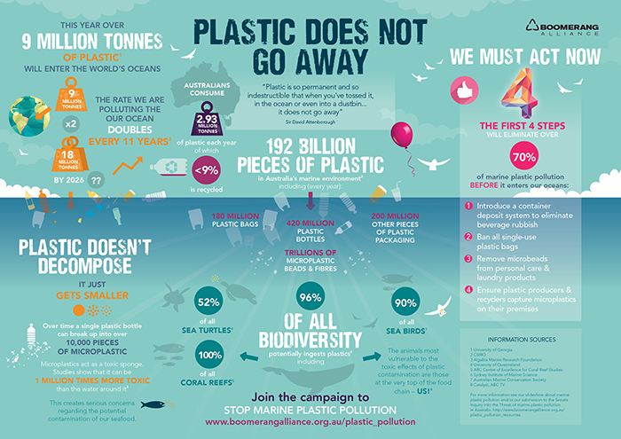 Plastic-Infographic-Plastic-does-not-go-away-recycle