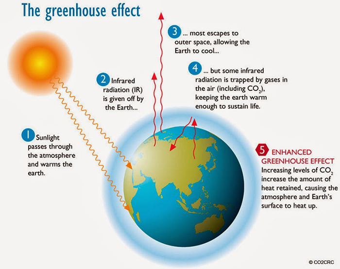 The-greenhouse-effect-of-global-warming