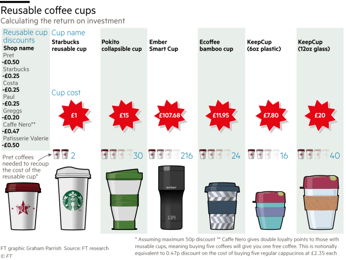 Reusable coffee cups and list of their prices