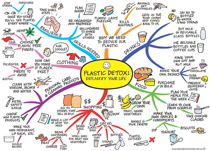 Mindmap showing plastic free lifestyle