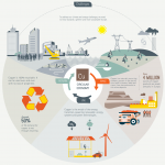 What is Circular Economy and Why Is It Important?