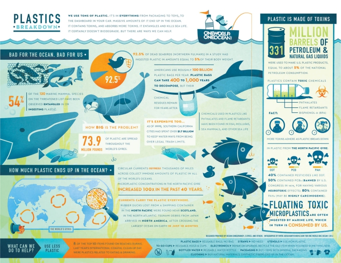Plastic pollution in the ocean chart marine life facts data