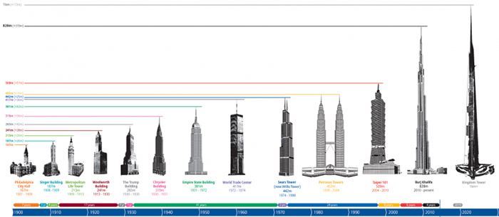 jeddah tower the tallest buildings in the world scale measurements size
